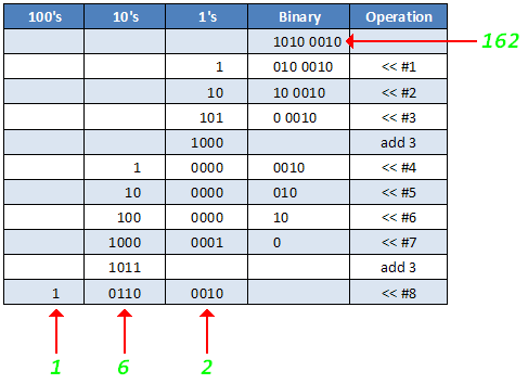 Binary to BCD Conversion